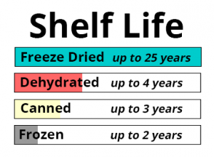 Shelf life of freeze dried food vs dehydrated, canned, and frozen food